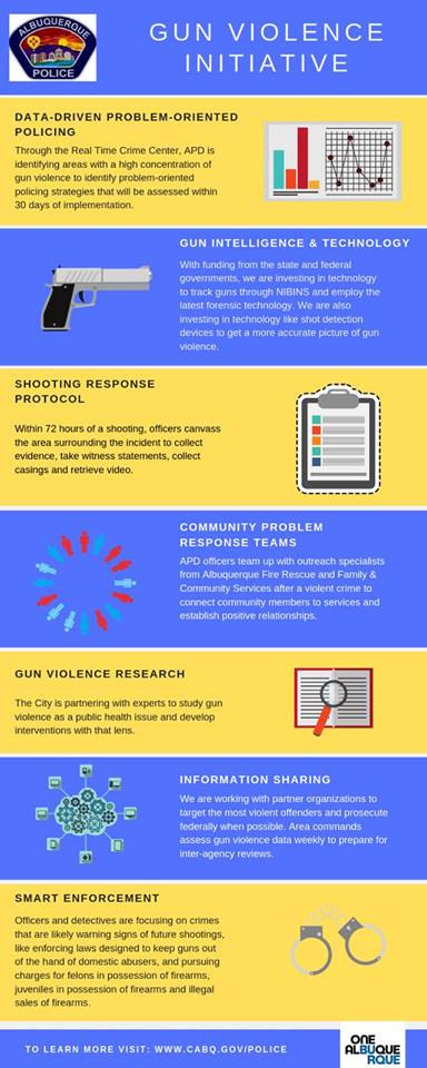 A JPEG of gun violence graphic for the crime page/