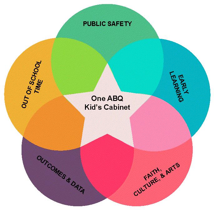 Photo: One ABQ Kids Cabinet Work Groups