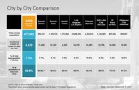 Albuquerque Metro Leads Southwestern Cities in COVID-19 Vaccination Uptake
