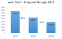 Auto Theft Decreases 27 percent in Central New Mexico Region