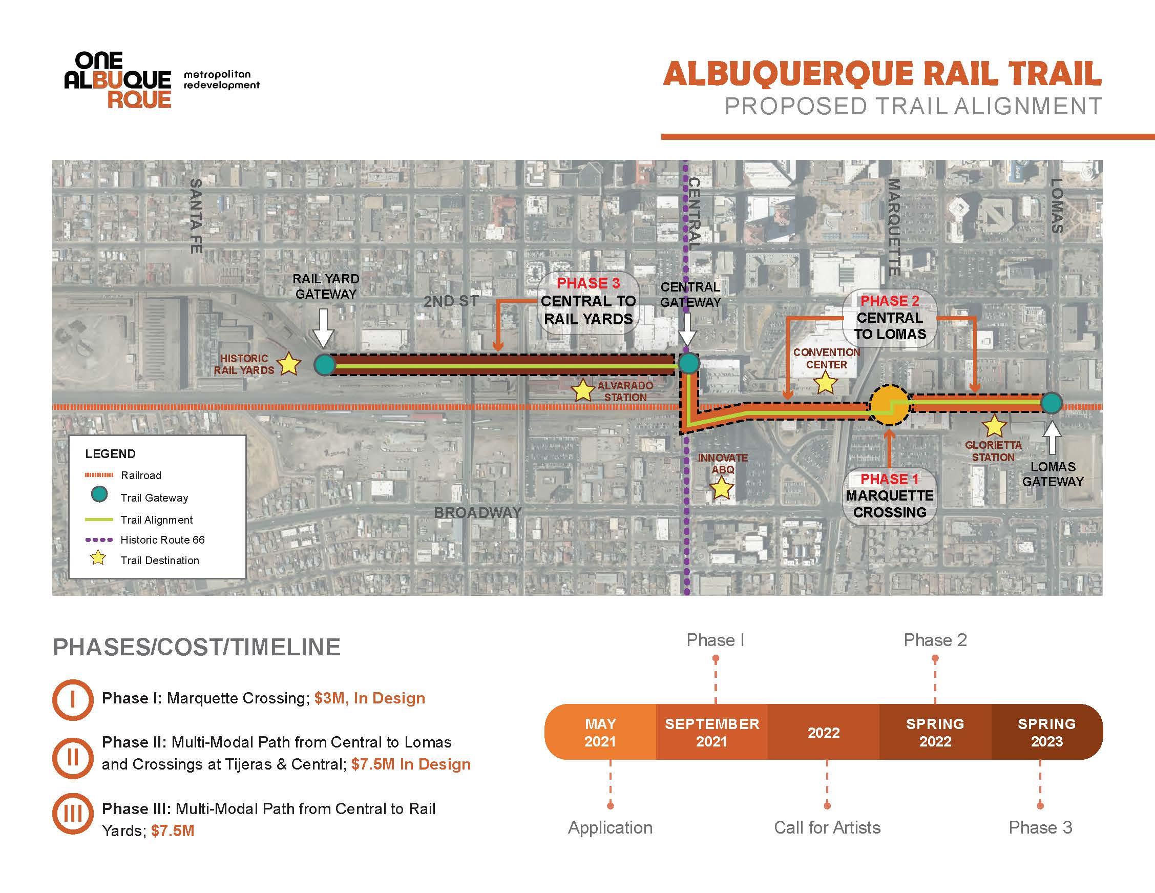Rail Trail Infographic Map