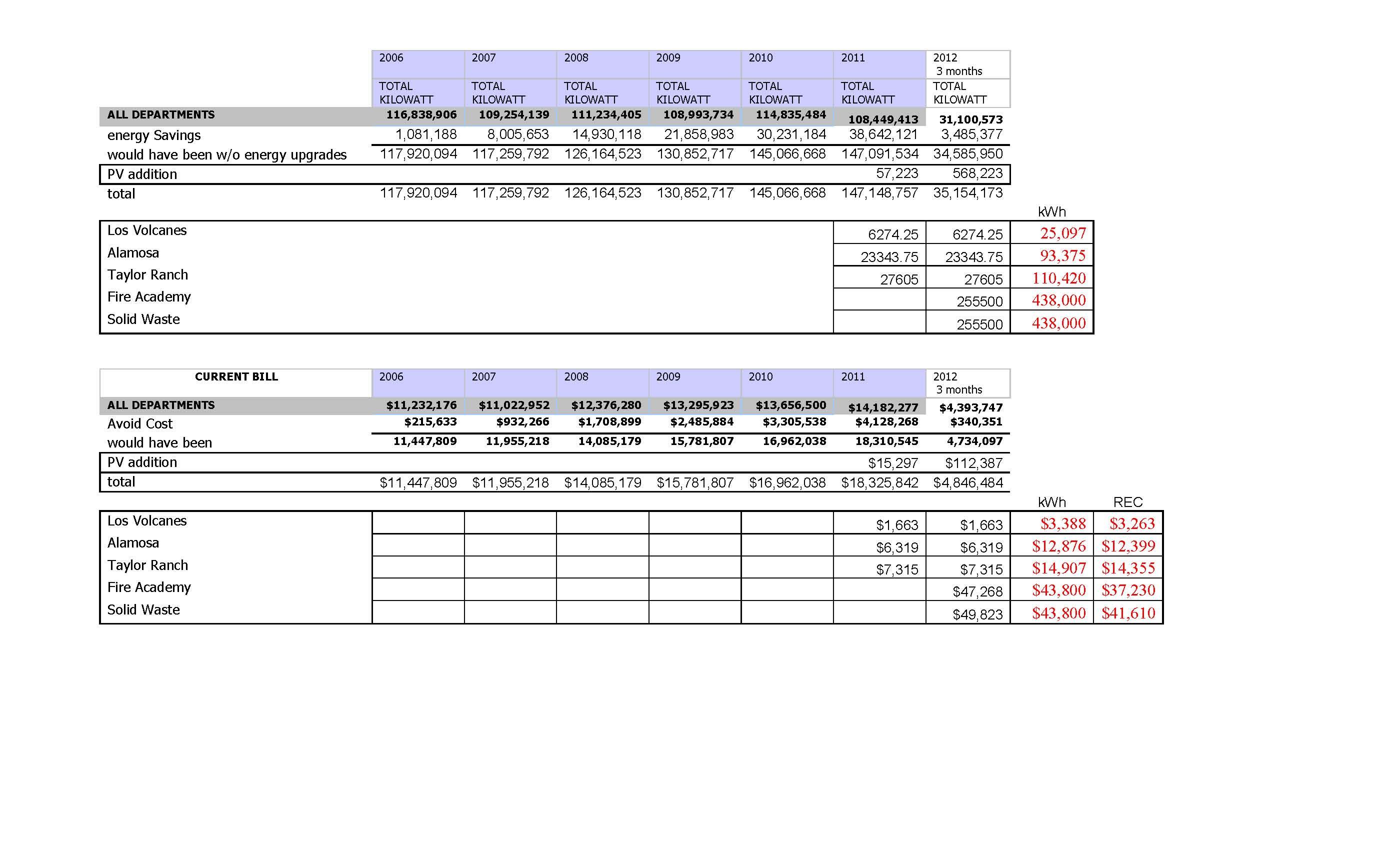 Cumulative Numbers