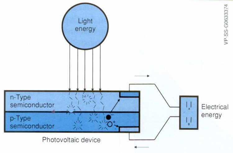 PV Process