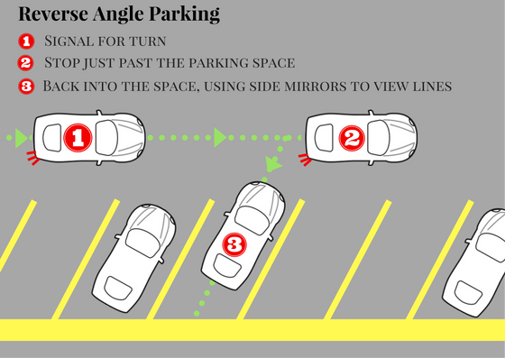reverse angle parking