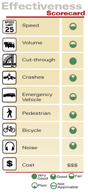 Forced Turn Island Effectiveness Scorecard