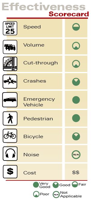 High Visibility Crosswalks Effectiveness Scorecard