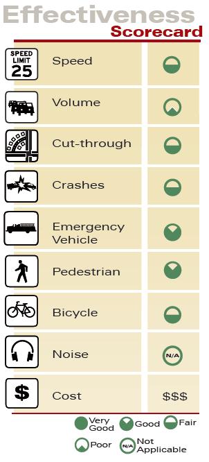 Lane Narrowing with Center Island Effectiveness Scorecard