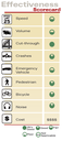 Median Barrier Effectiveness Scorecard