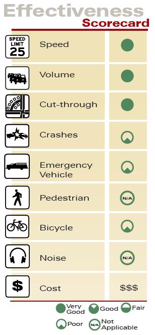 One-Lane Choker Effectiveness Scorecard