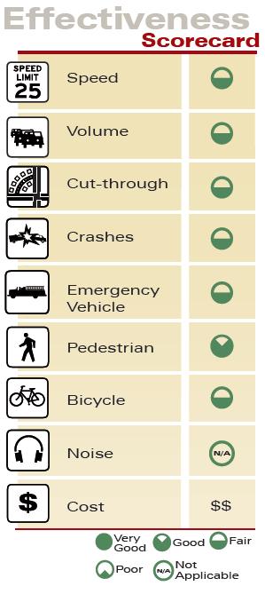 Parking Strategies Effectiveness Scorecard