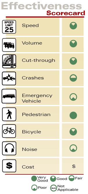 Raised Crosswalk Effectiveness Scorecard