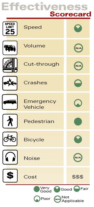 Raised Intersection Effectiveness Scorecard