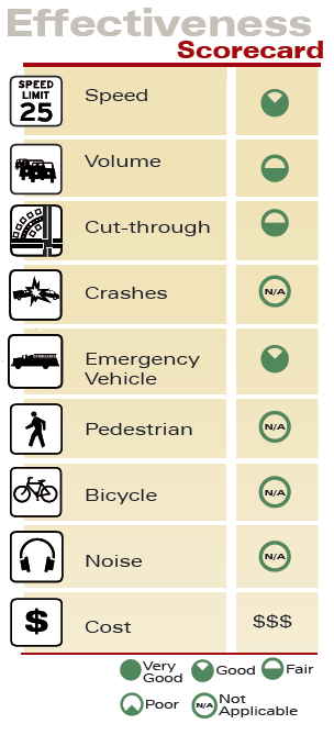 Realigned Intersection Effectiveness Scorecard