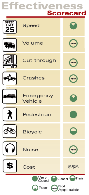 Road Narrowing & Detached Sidewalks Effectiveness Scorecard