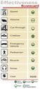 Roundabout Effectiveness Scorecard