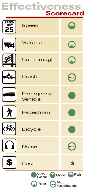 Speed Limit Pavement Markers Effectiveness Scorecard