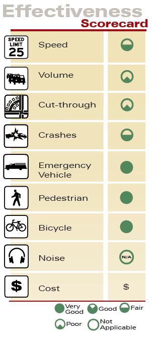 Speed Limit Signage Effectiveness Scorecard