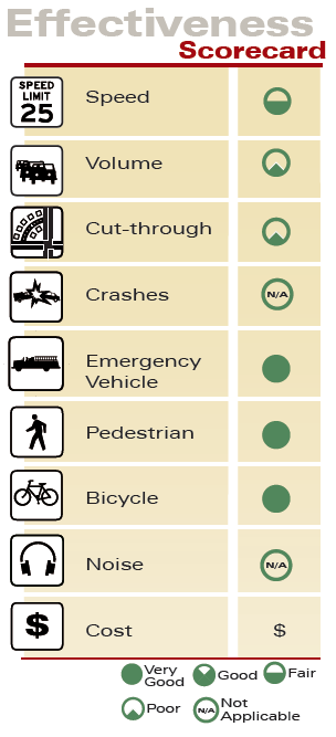 Speed Reducation Markings Effectiveness Scorecard