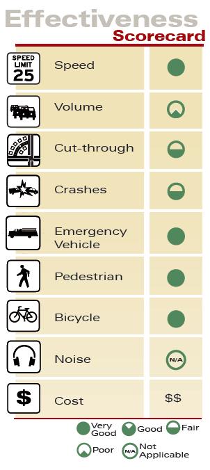 Targeted Police Enforcement Effectiveness Scorecard