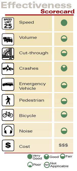 Traffic Circle Effectiveness Scorecard