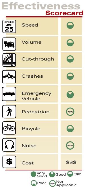 Two-Lane Choker Effectiveness Scorecard