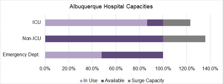 ABQ Hospital Capacities: Oct. 21, 2020