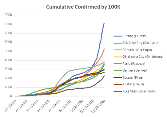 A comparison of cumulative COVID statistics between Albuquerque and other peer cities in the SW region.