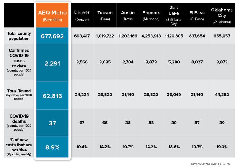 COVID Stats Comparison: Nov. 17, 2020