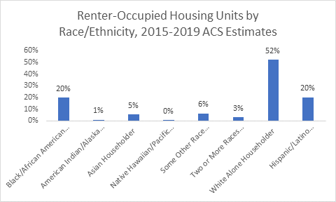 Renter-Occupied Housing Units by Race & Ethnicity.png
