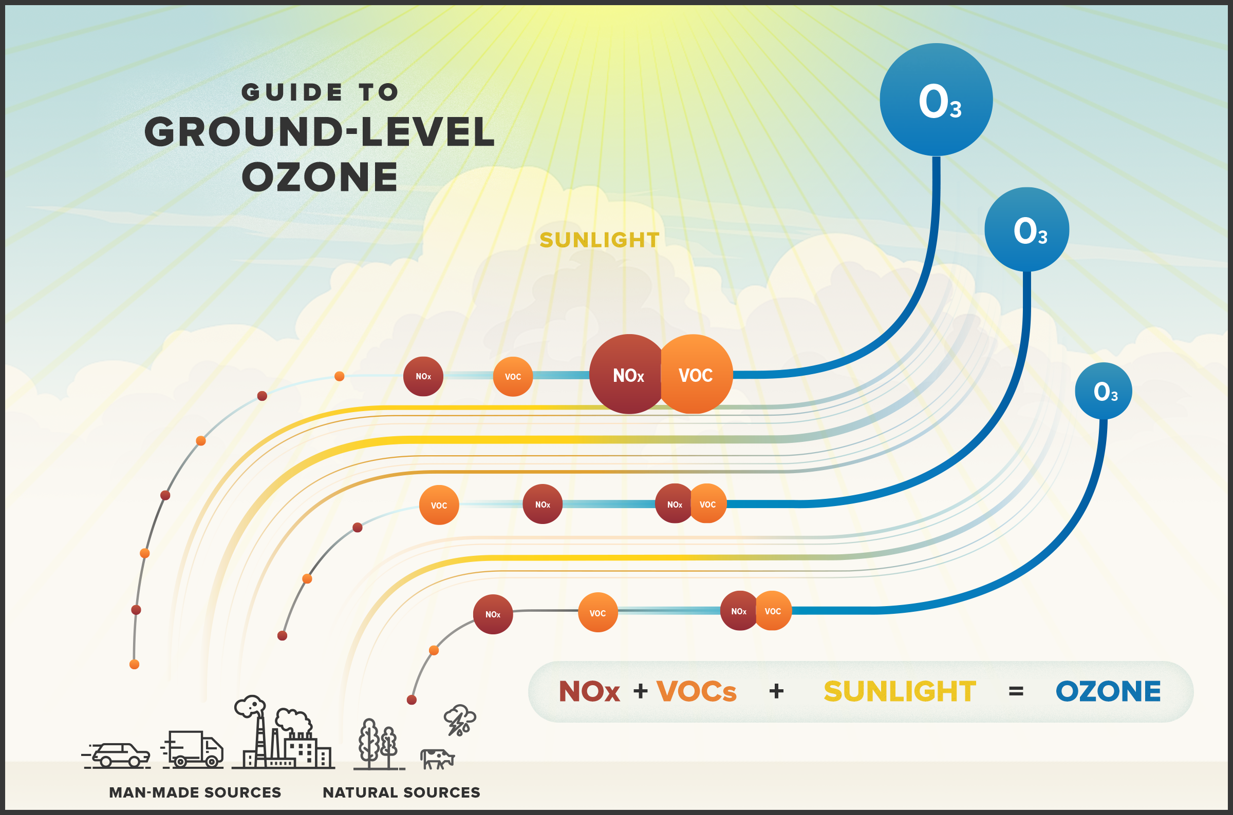 A .png of the Guide to Ground-Level Ozone.