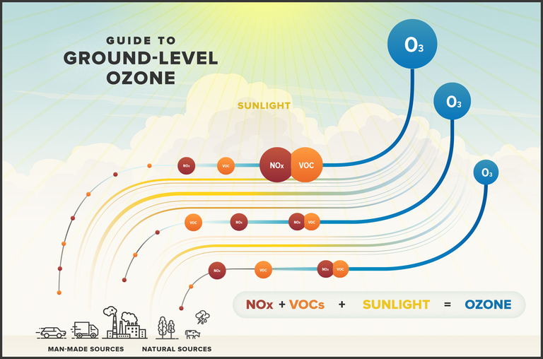 Guide to Ground-Level Ozone