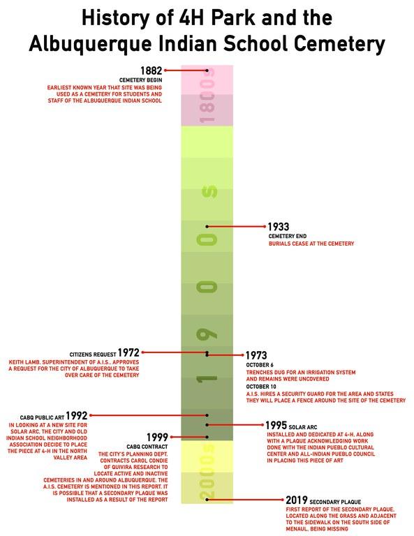 4H timeline.jpg