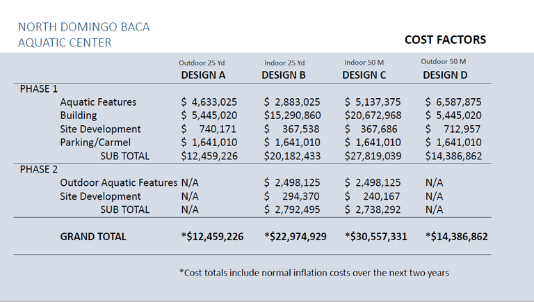 NDB Cost Comparasion.PNG