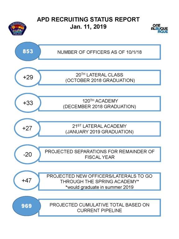 APD RECRUITING STATUS REPORT Jan. 11, 2019