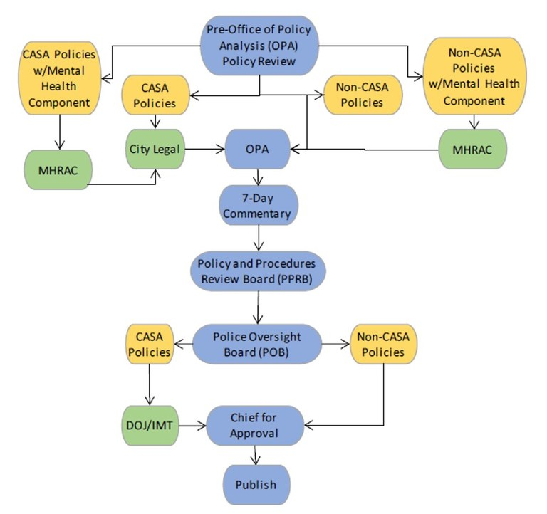 Image of OPA Development Process Map.
