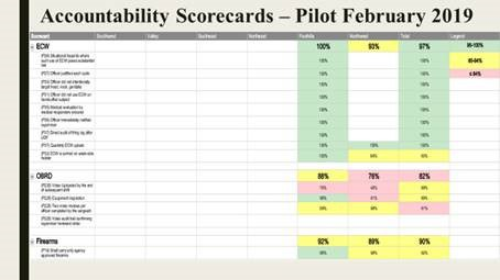 APD Accountability Scorecards: Feb. 2019