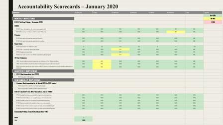 APD Accountability Scorecards: Jan. 2020