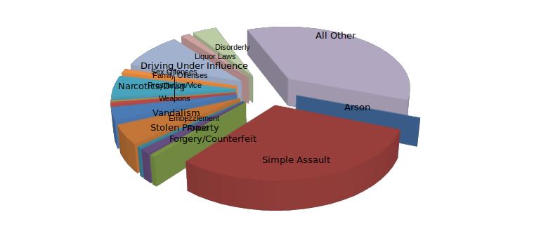 Sample Crime Data Graphic