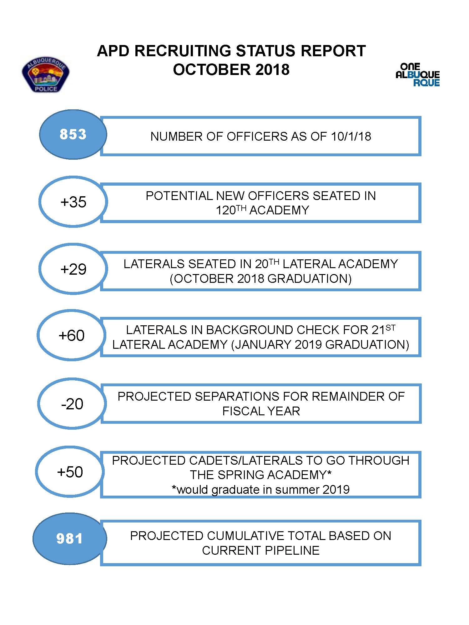 A JPEG of APD Recruiting Status Report: July 2019.
