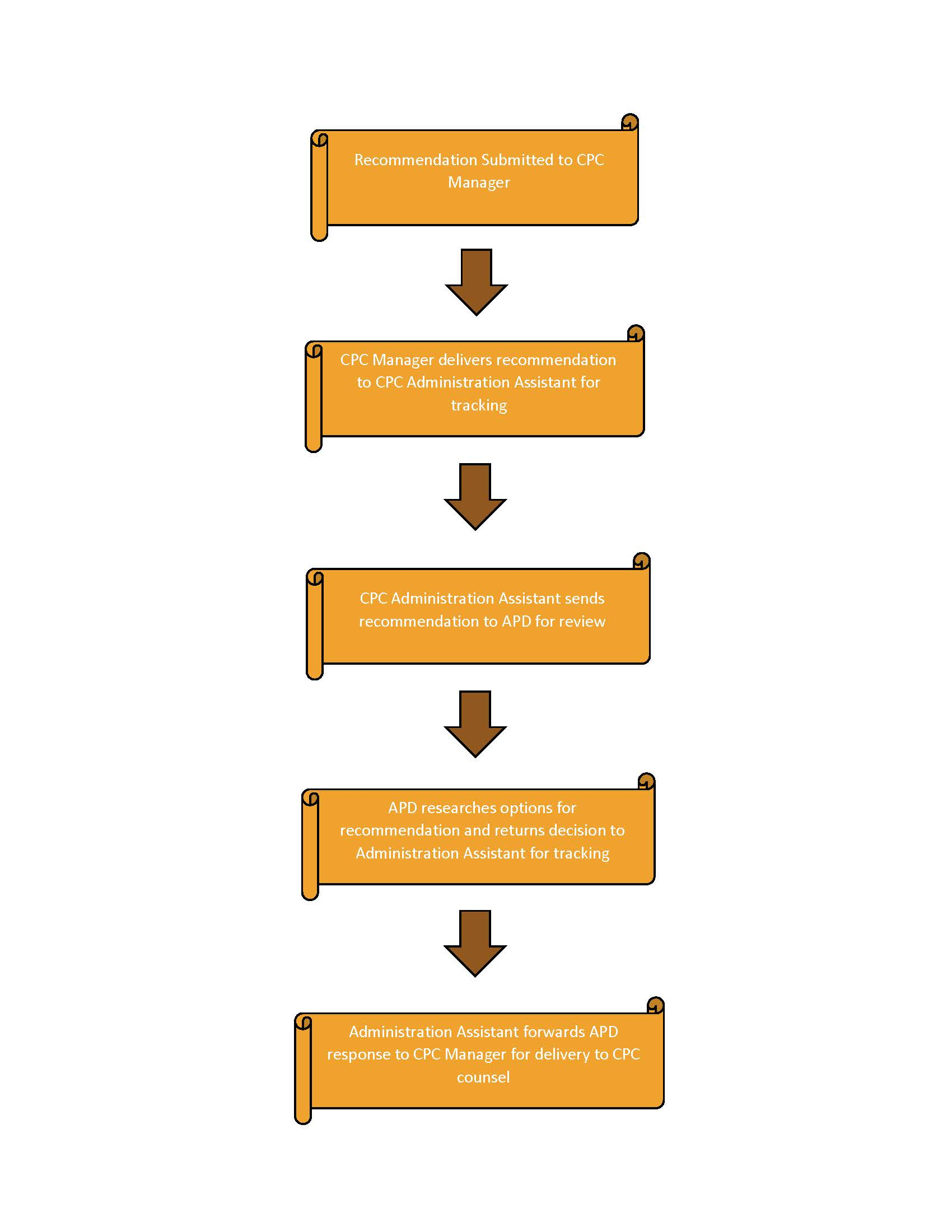 Community Policing Recommendation Process Map Illustration