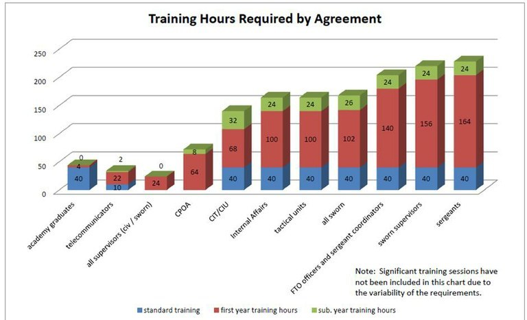 Training Hours Required by Document