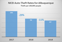 Auto Theft Continues Decline in Albuquerque