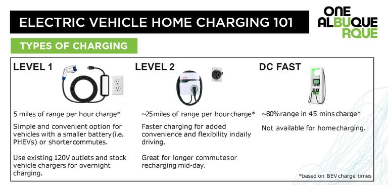 EV Charging 101