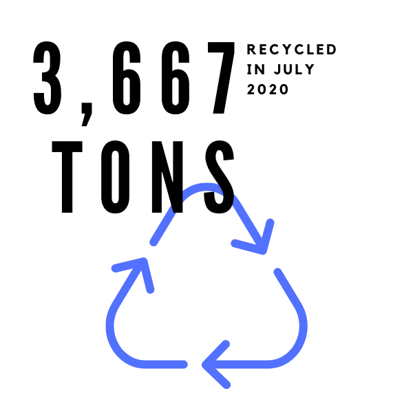 2,926 tons were recycled in Sept. 2019.