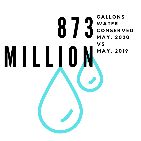 756 million gallons of water were conserved in Sept. 2019 compared to Sept. 2018.