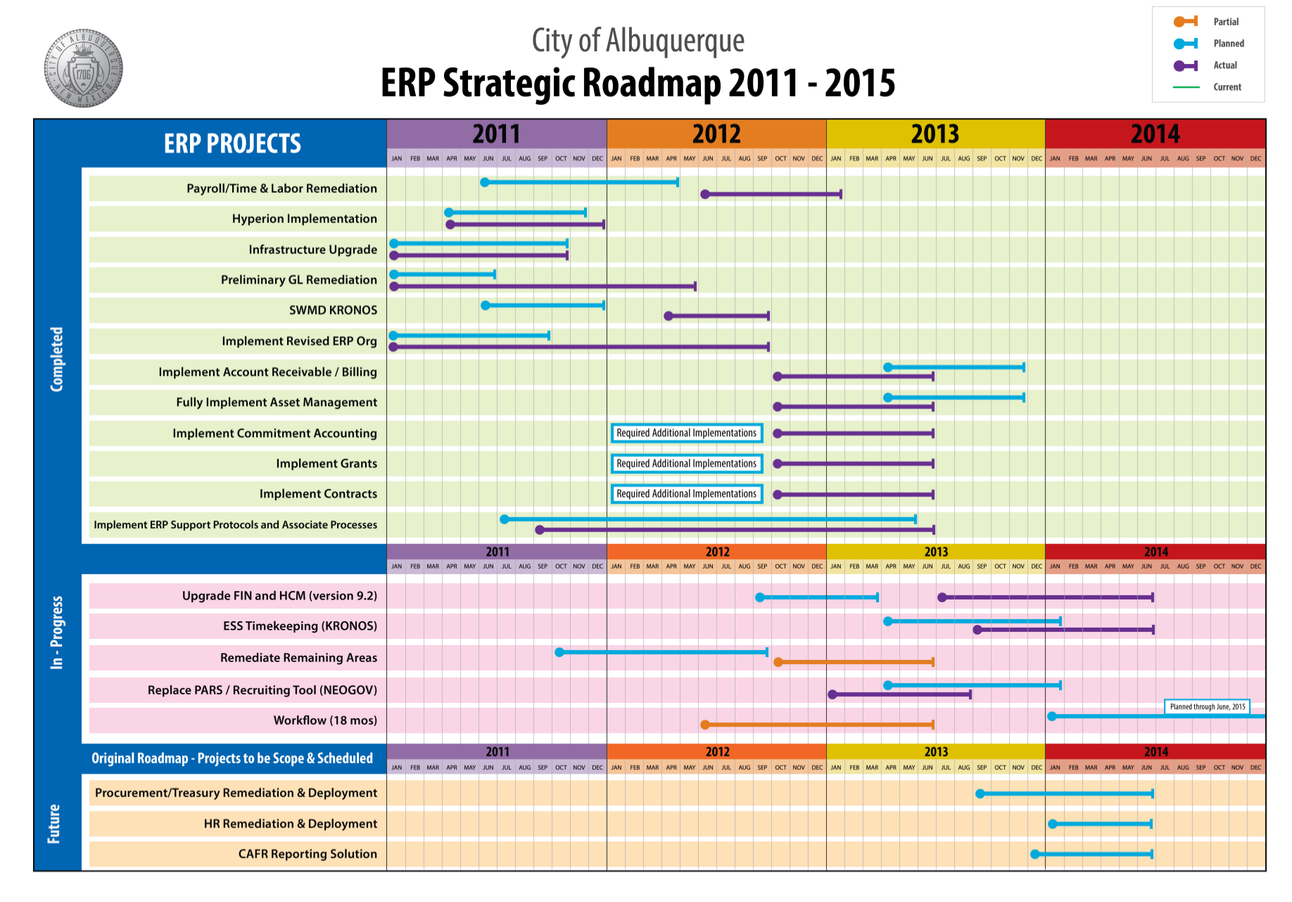 erp implementation project plan template - 2013 erp roadmap