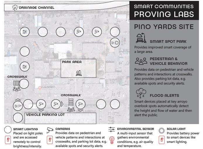 Pino Yards Proving Grounds