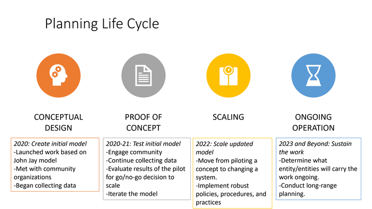 A png of the VIP Planning Life Cycle.
