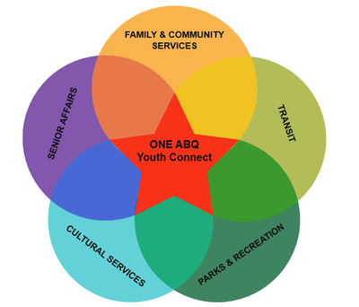 A graphic representing the departments involved in the Youth Connect project.